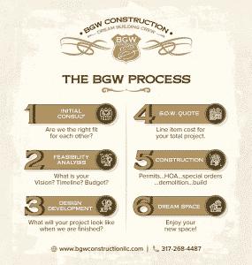 The BGW Process